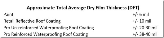 Roof Coatings Thickness Comparison
